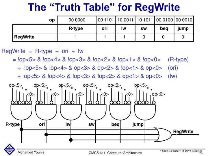 "The ""Truth Table"" for RegWrite"
