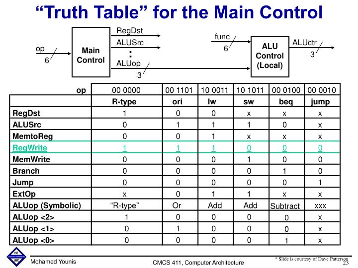 """Truth Table"" for the Main Control"