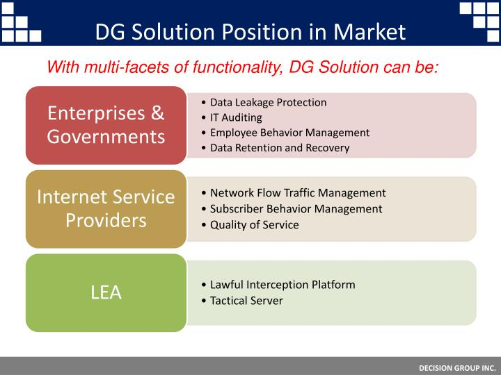 DG Solution Position in Market