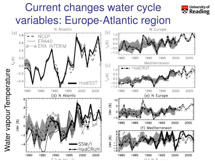Current changes water cycle variables: Europe-Atlantic region