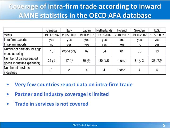 Coverage of intra-firm trade according to inward AMNE statistics in the OECD AFA database