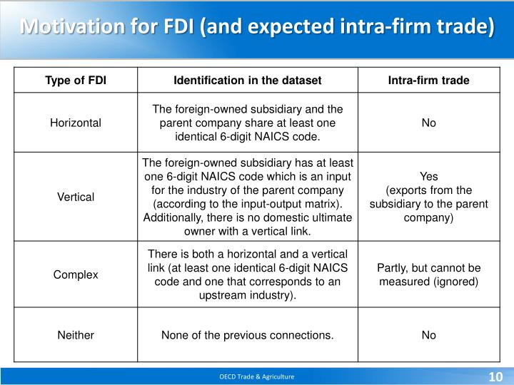 Motivation for FDI (and expected intra-firm trade)