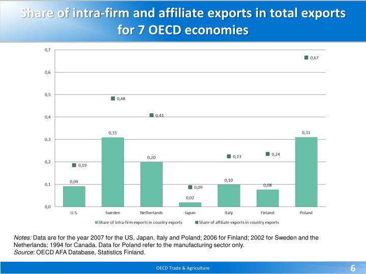 Share of intra-firm and affiliate exports in