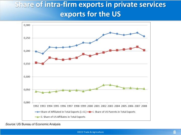 Share of intra-firm exports in private services exports for the US