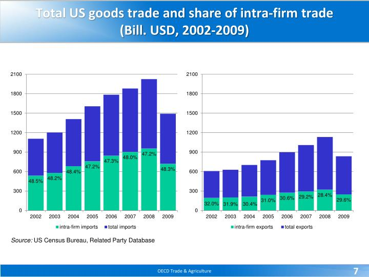 Total US goods trade and