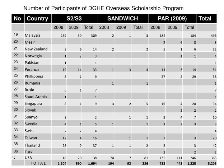 Number of Participants of DGHE Overseas Scholarship Program