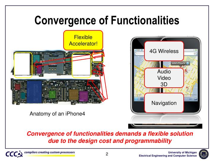Convergence of functionalities