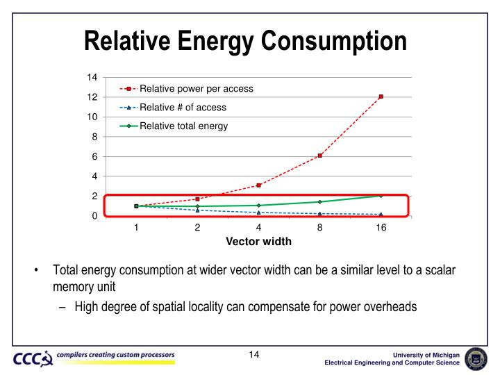 Relative Energy Consumption