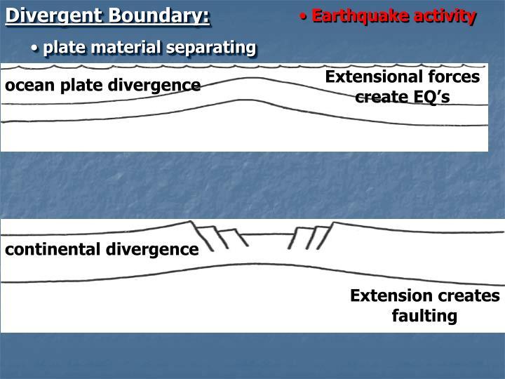 Divergent Boundary:
