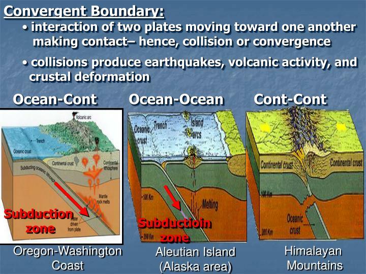 Convergent Boundary: