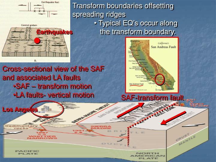 Transform boundaries offsetting