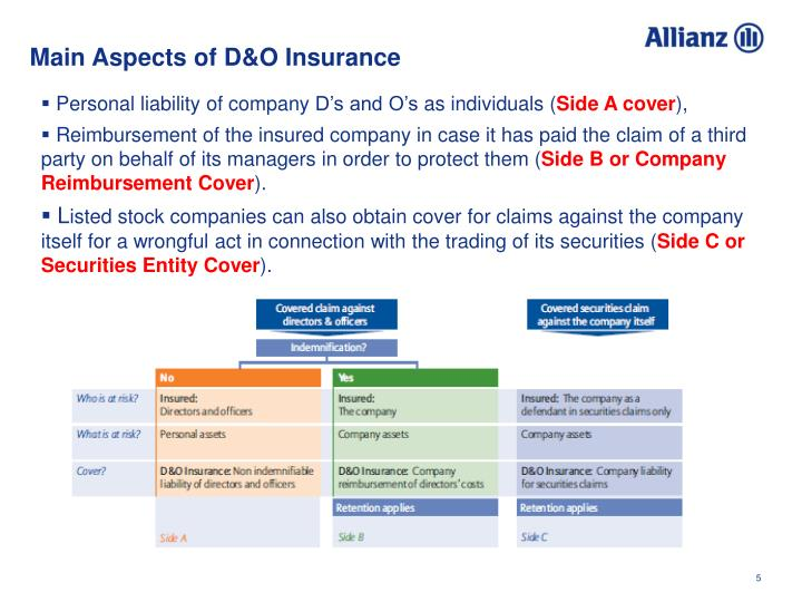 Main Aspects of D&O Insurance
