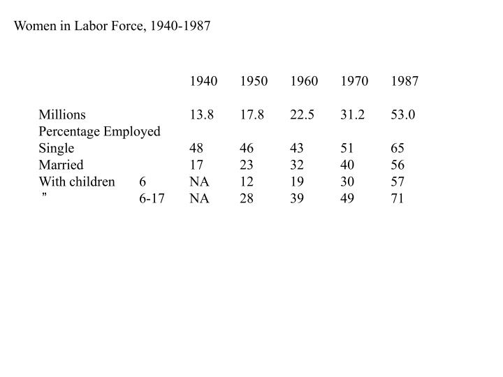 Women in Labor Force, 1940-1987