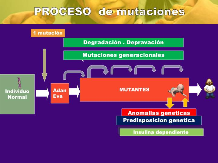 PROCESO  de mutaciones