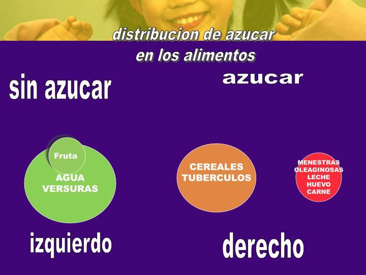 distribucion de azucar