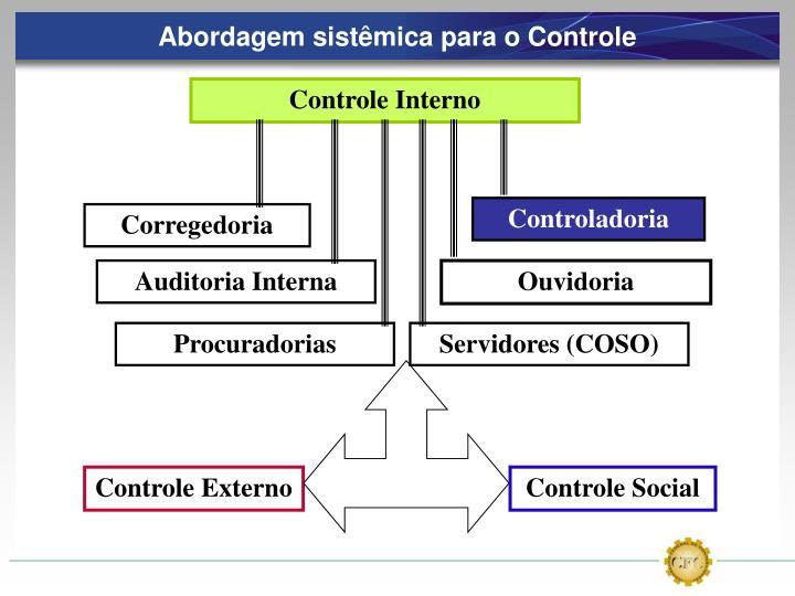 Abordagem sistêmica para o Controle