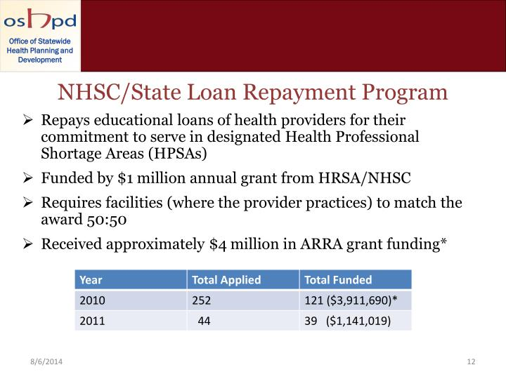 NHSC/State Loan Repayment Program