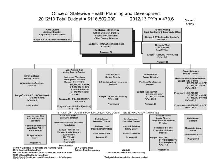 Office of statewide health planning and development healthcare workforce development programs