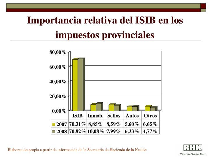 Importancia relativa del ISIB en los impuestos provinciales