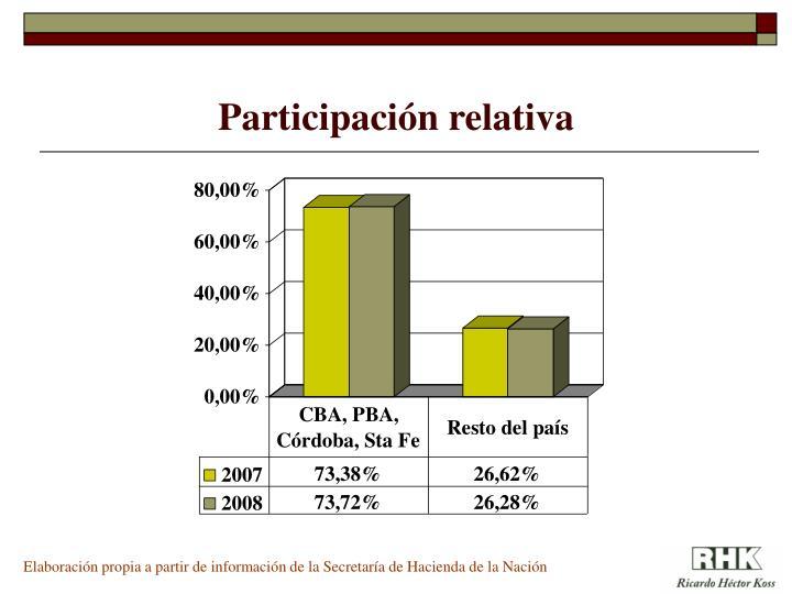 Participación relativa