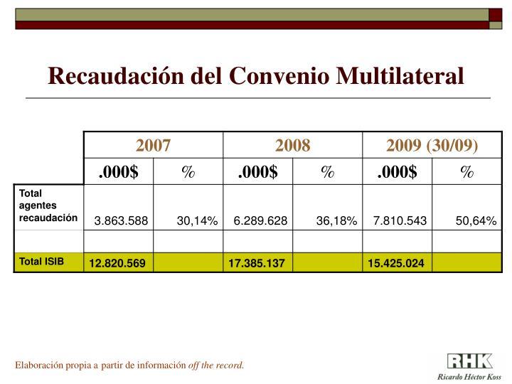 Recaudación del Convenio Multilateral