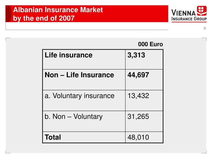 Albanian insurance market by the end of 2007