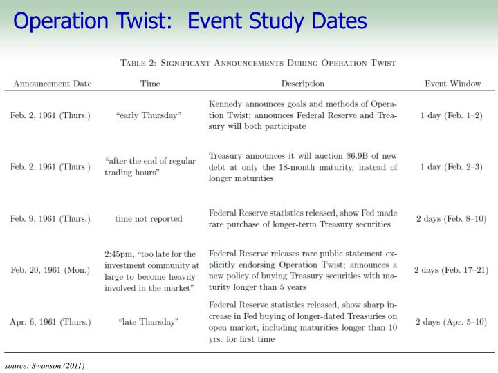 Operation Twist:  Event Study Dates
