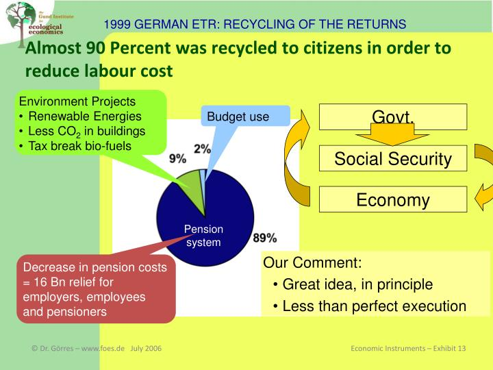 1999 GERMAN ETR: RECYCLING OF THE RETURNS