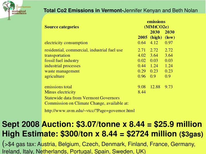 Total Co2 Emissions in Vermont-