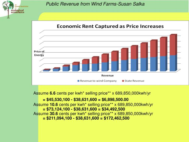 Public Revenue from Wind Farms-Susan Salka