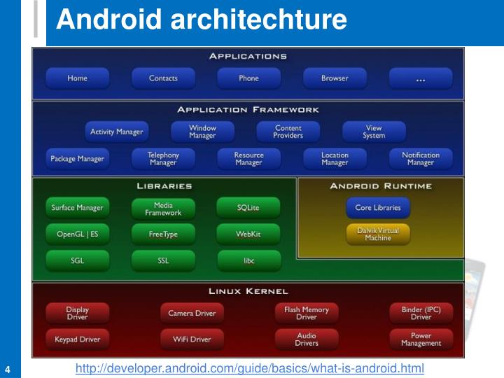Android architechture