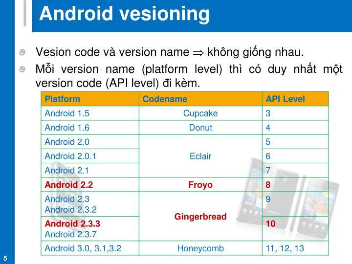 Android vesioning
