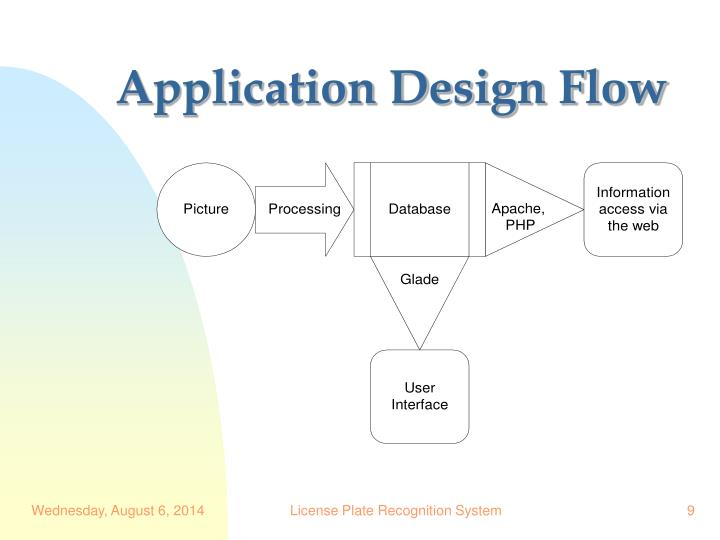 Application Design Flow