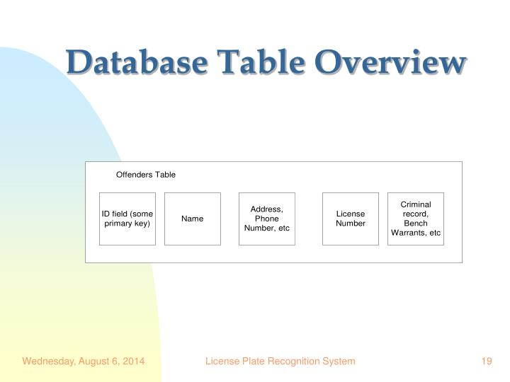Database Table Overview