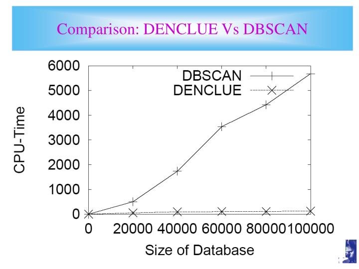 Comparison: DENCLUE Vs DBSCAN
