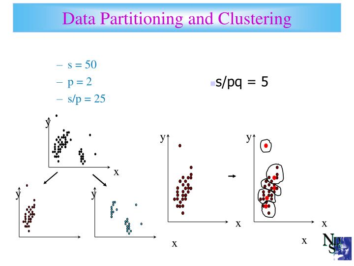Data Partitioning and Clustering