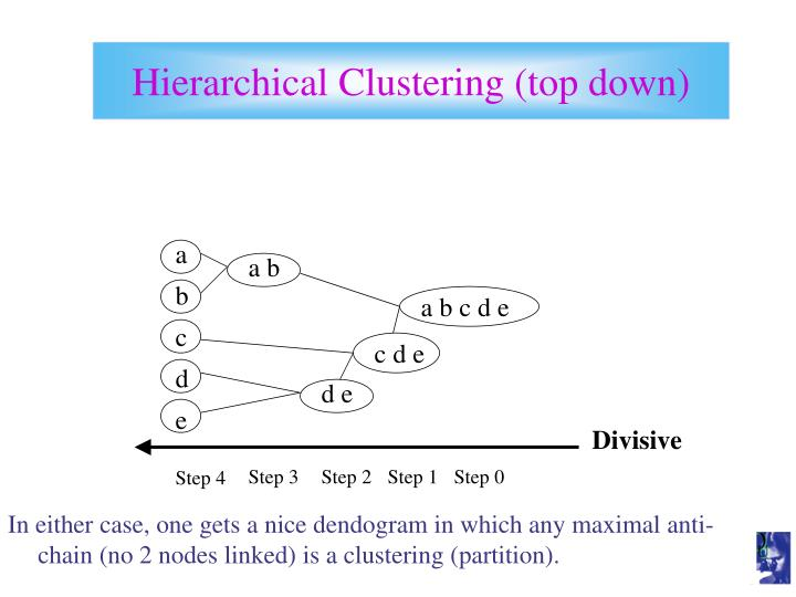 Hierarchical Clustering (top down)