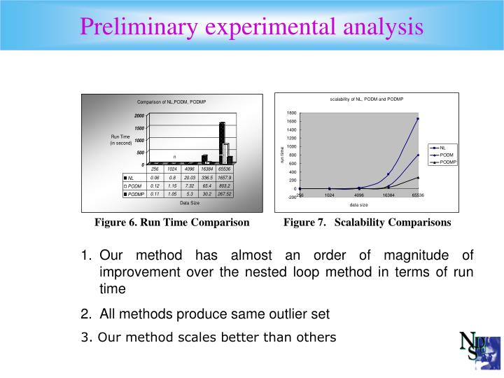 Preliminary experimental analysis