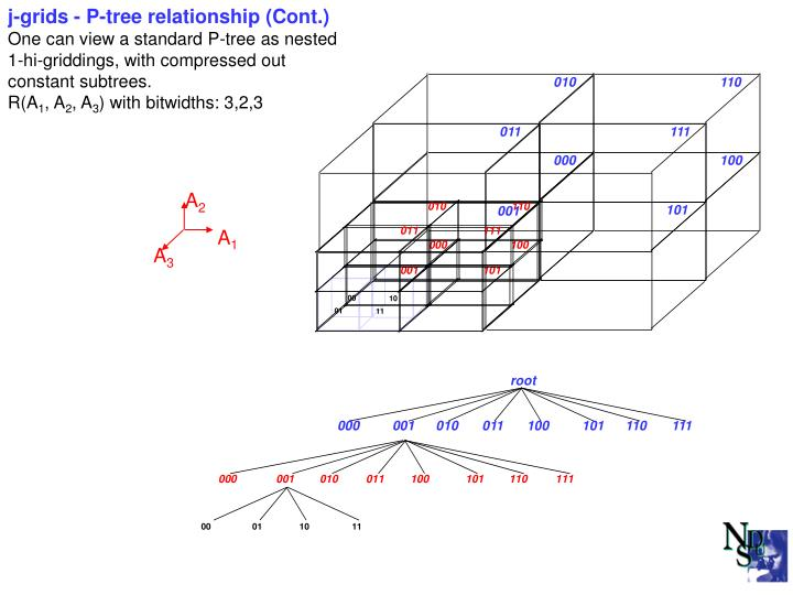 j-grids - P-tree relationship (Cont.)