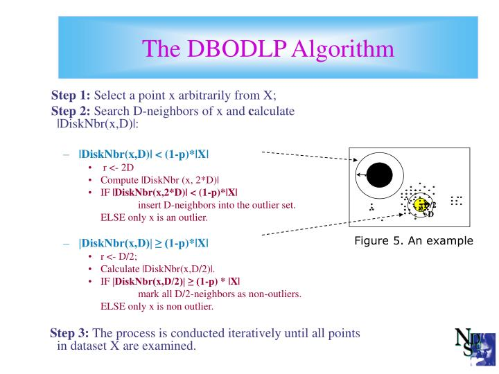 The DBODLP Algorithm