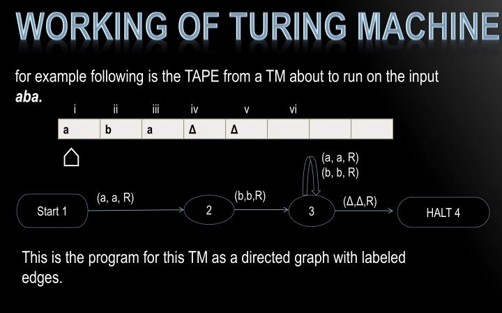 Working of Turing machine