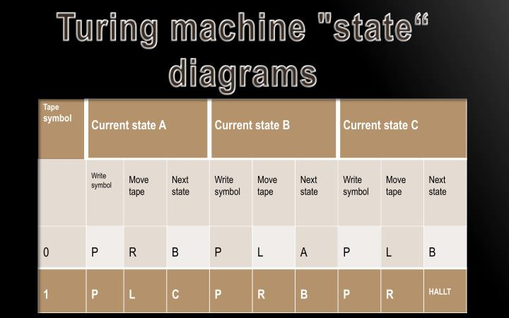 "Turing machine ""state"" diagrams"