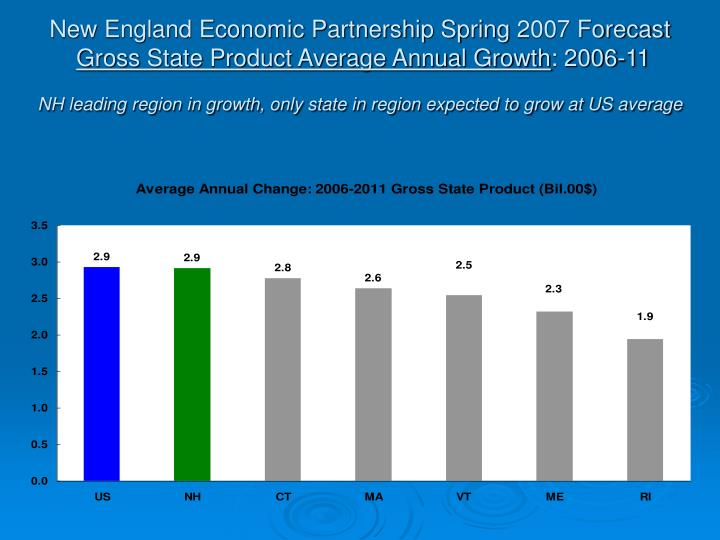 New England Economic Partnership Spring 2007 Forecast