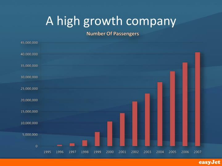 A high growth company