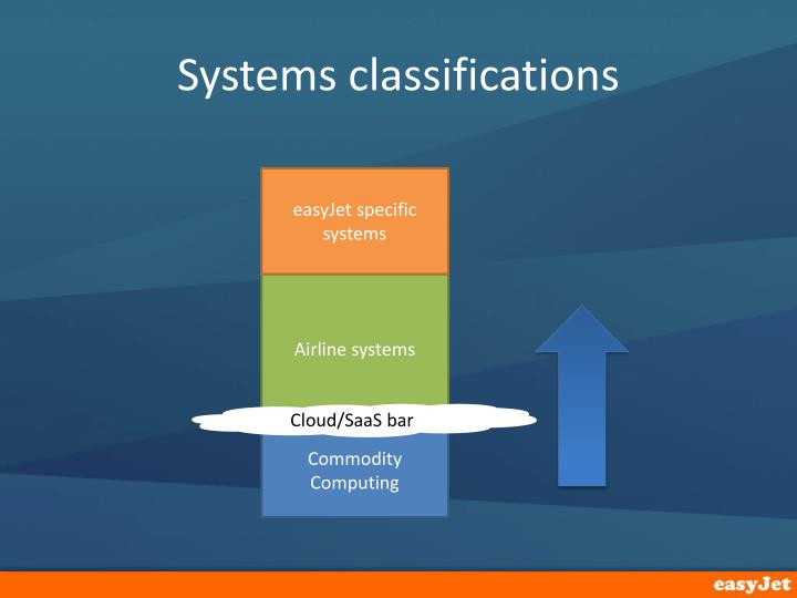 Systems classifications