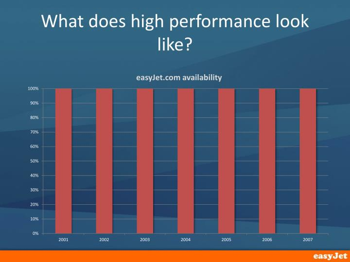 What does high performance look like?