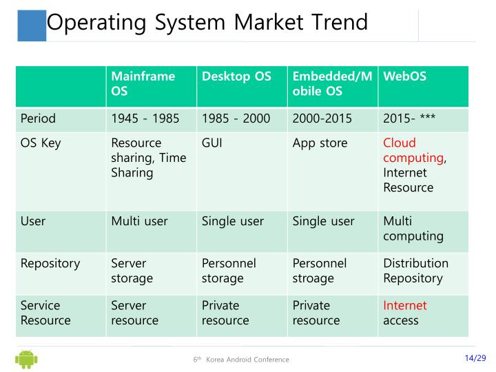 Operating System Market Trend