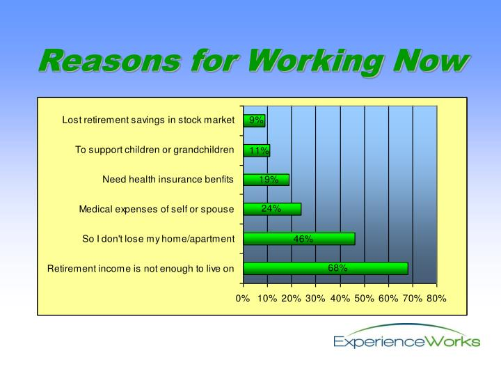 Reasons for Working Now