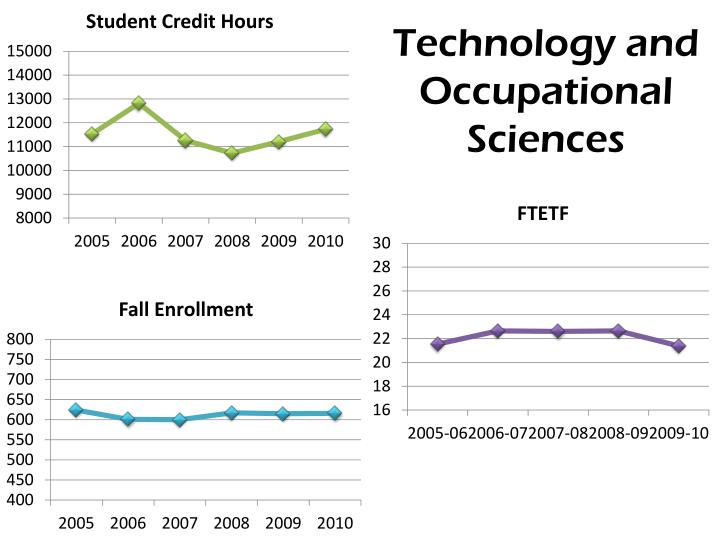 Technology and Occupational Sciences