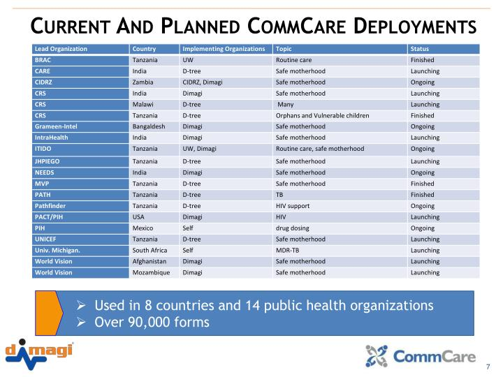 Current And Planned CommCare Deployments
